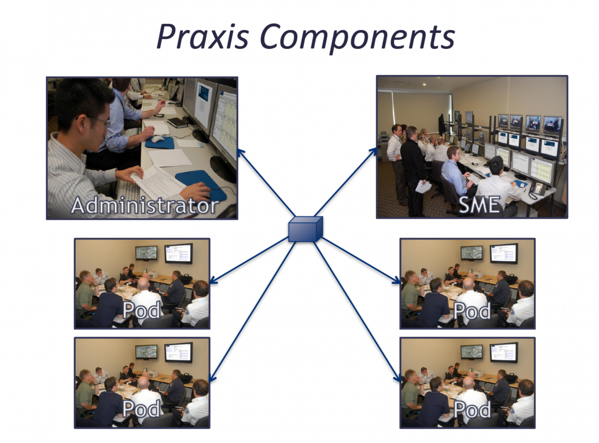 diagram with photos of six Praxis components