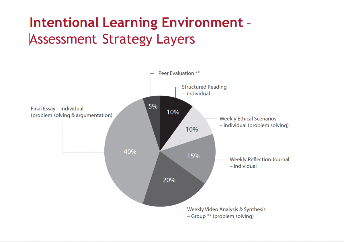 Pie chart of Assessment Strategy
