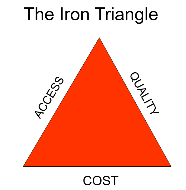 Graphic Representative of The Iron Triangle