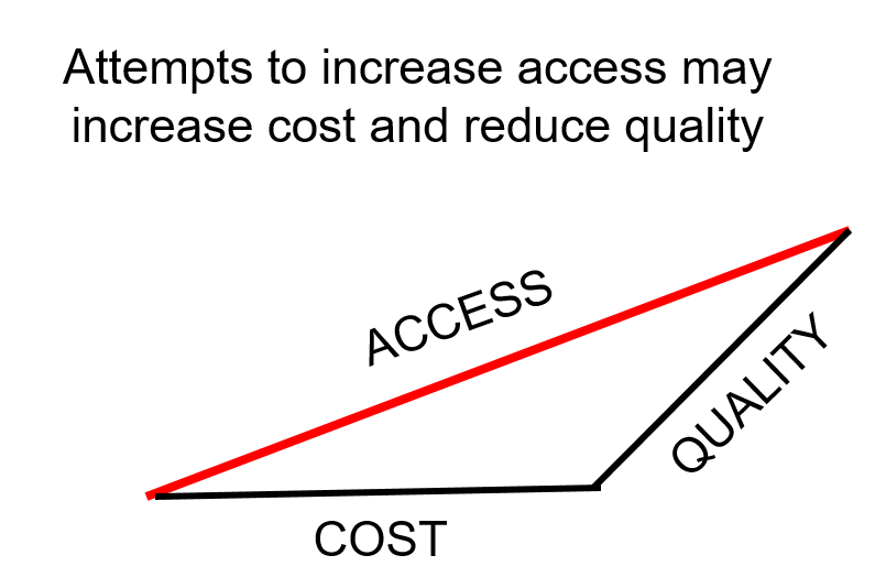 Access Cost Quality graphic visual representation