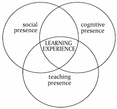 Venn Diagram of cognitive, social, and teaching presence converging as learning experience