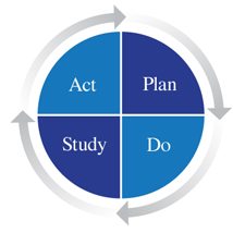 Deming Wheel - four quadrants of Act, Plan, Study, and Do